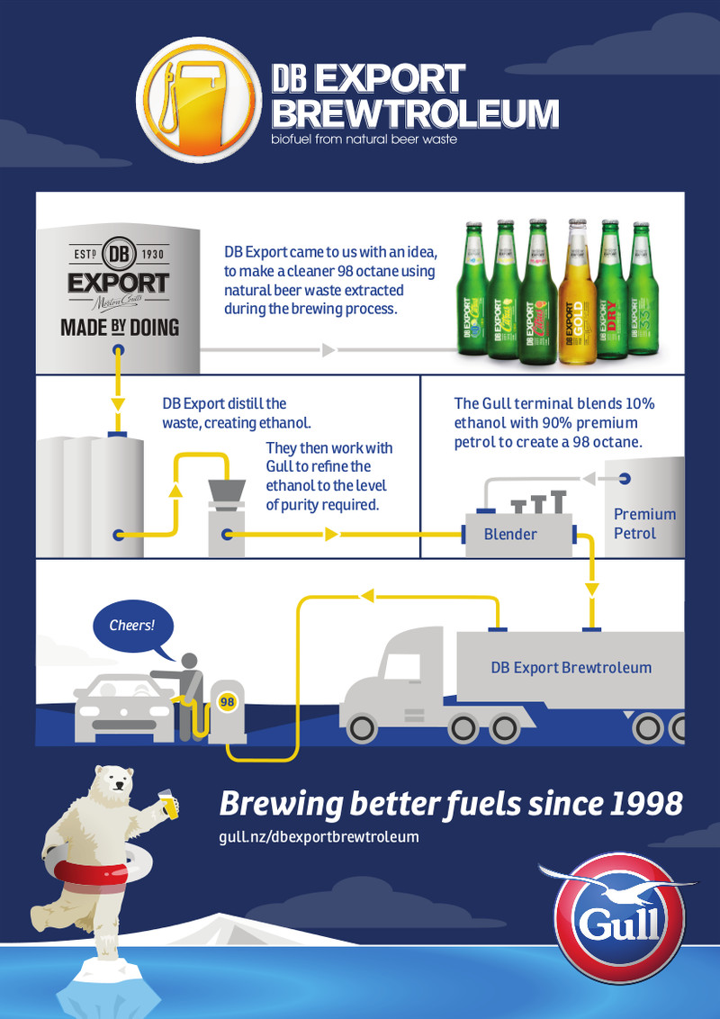 gull-db-export-brewtroleum-process